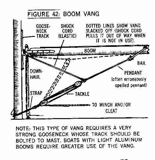 building parts diagram with Boomvang on What Is The Simplest Joint For A Non Experienced Woodworker To Start With besides 6 Different Team Effectiveness Models additionally Sonata for Harp and Bicycle as well X Ray production as well Fire Sprinklers.